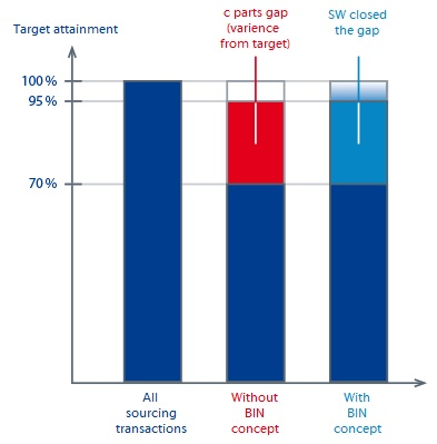 Target attainment with BIN concept